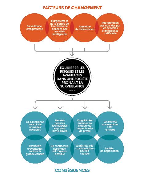 Cette image illustre 'Équilibrer les risques et les avantages dans une société prônant la surveillance' et met en évidence 'les facteurs de changement' et 'les conséquences'.