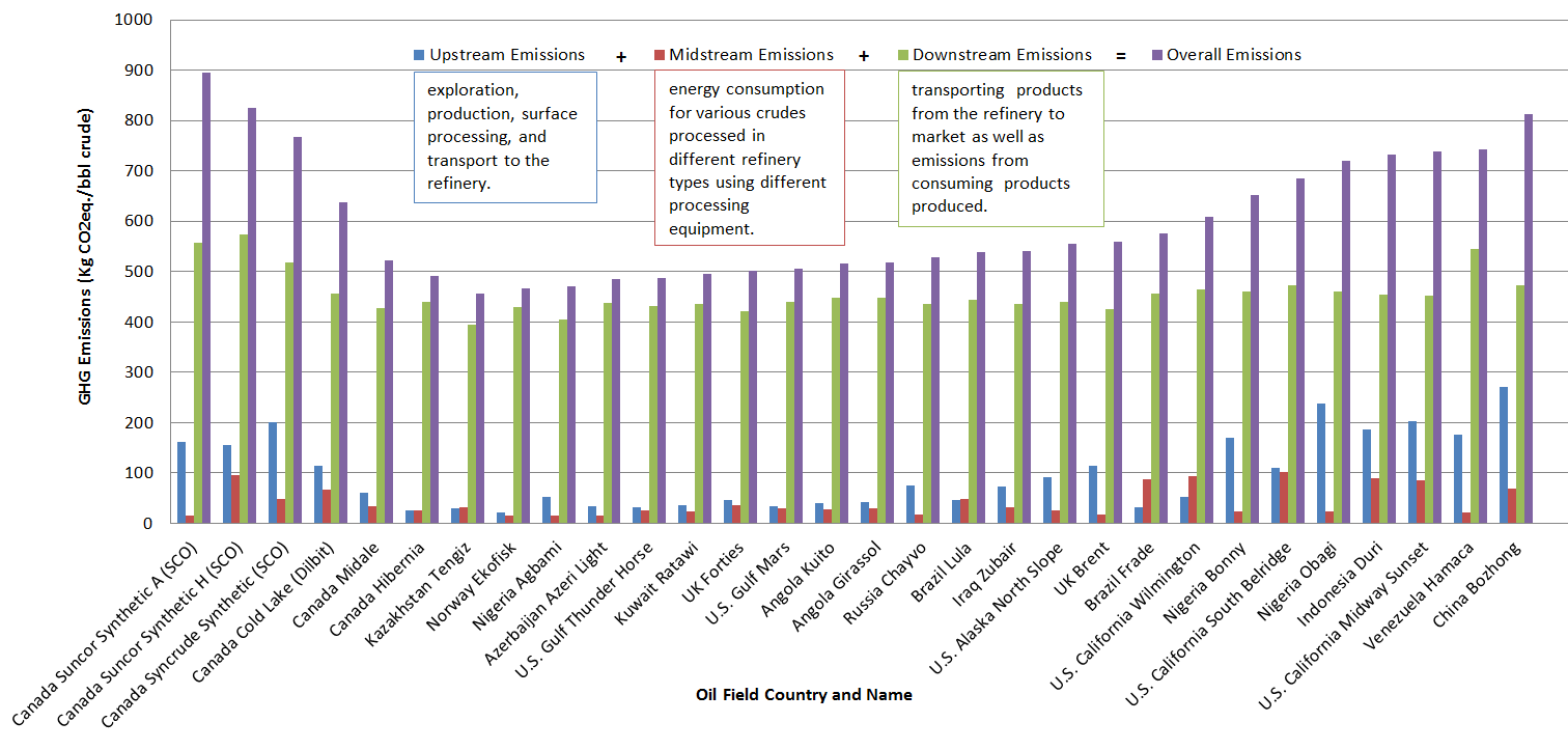 A comparison of greenhouse emissions-Canadian vs global oil fields