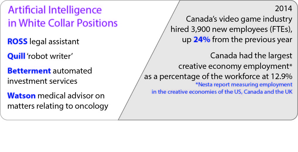 Ross: Legal Assistant Quill: Robot writer Betterment: Automated investment services Watson: Medical advisor on matters relating to oncology 2014: Canada's Video game industry hired 3,900 new employees (FTEs), up 24% from the previous year. Canada had the largest creative economy employment[1] as a percentage of the workforce at 12.9%.