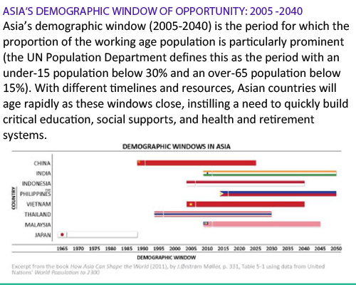 Asia's Demographic Window of opportunity-2005-2040