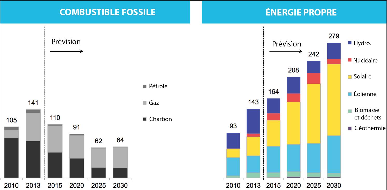 Augmentation de la capacité de production d'énergie électrique (GW)