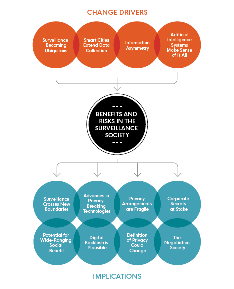 This image illustrates 'Benefits and Risks in the Emerging Surveillance Society' and highlights 'Change Drivers' and 'Implications' specifically.