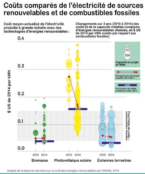 Coûts comparés de l'électricité de sources renouvelables et de combustibles fossiles