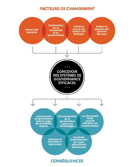 Cette image illustre 'Concevoir des systèmes de gouvernance efficaces' et met en évidence 'les facteurs de changement' et 'les conséquences'.