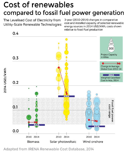 Cost of renewables compared to fossil fuel power generation