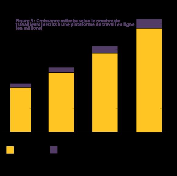 Croissance estimée du nombre de travailleurs inscrits à la plateforme de travail en ligne (en millions)