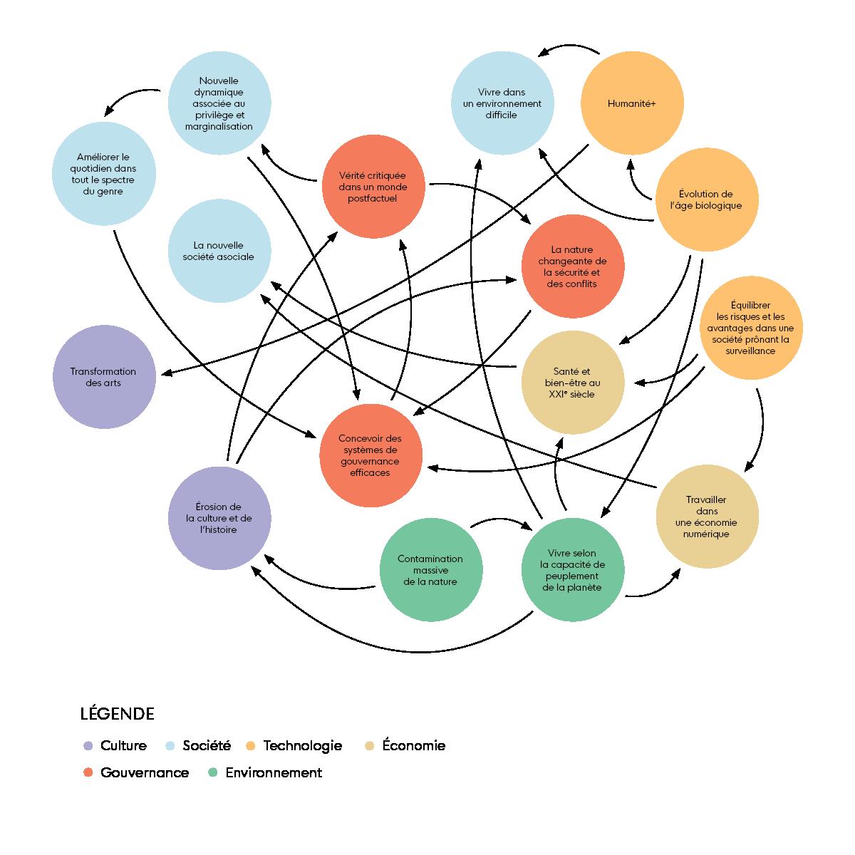 Cette image est intitulée 'Carte système des défis.' Il illustre les 16 défis mondiaux émergents et leur lien entre eux.