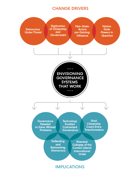 This image illustrates 'Envisioning Governance Systems That Work' and highlights 'Change Drivers' and 'Implications' specifically.
