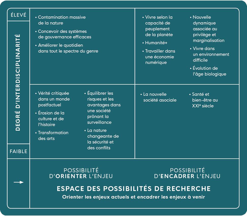 Cette image est intitulée 'Espace des possibilités de recherche.' Il tente d'organiser les défis. L'un des axes est une estimation du degré d'interdisciplinarité nécessaire pour progresser sur le défi. Sur l'autre axe se trouve une estimation de l'état actuel des connaissances et de la préparation au défi.