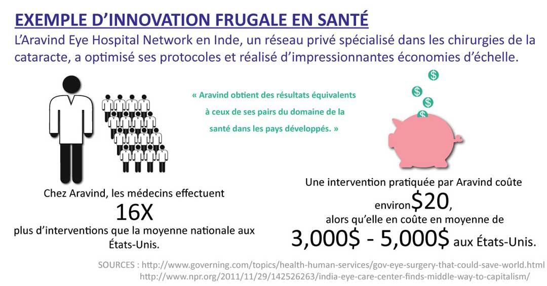 Exemple d'innovation frugale en santé