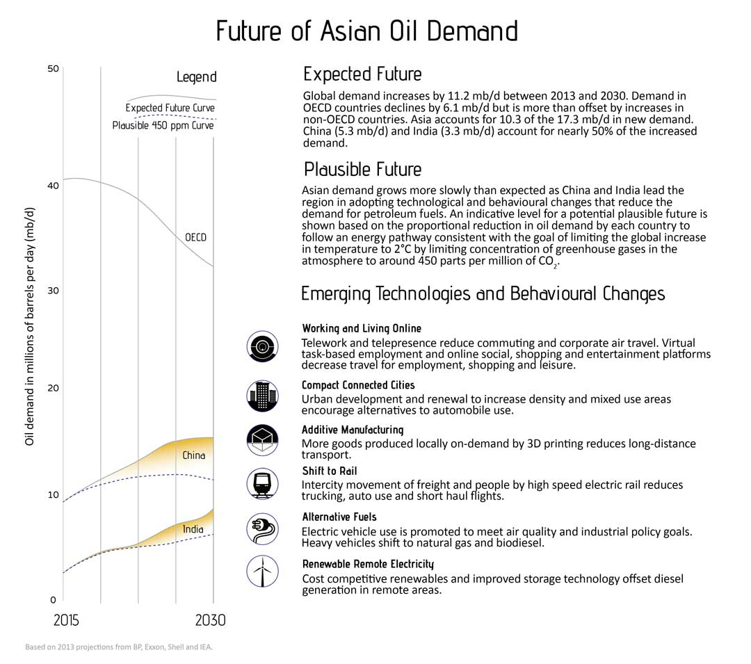 Future of asian oil demand