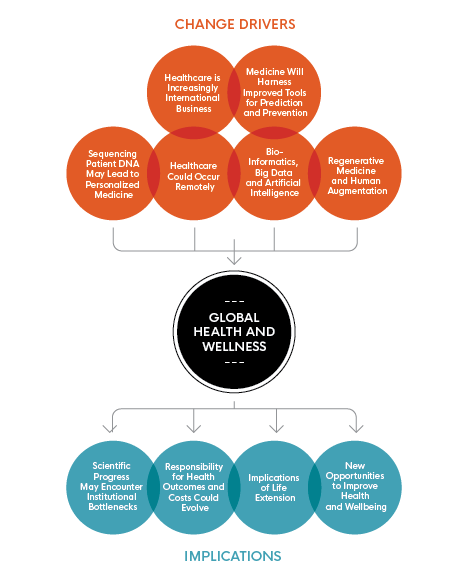 This image illustrates 'Global Health and Wellness' and highlights 'Change Drivers' and 'Implications' specifically.