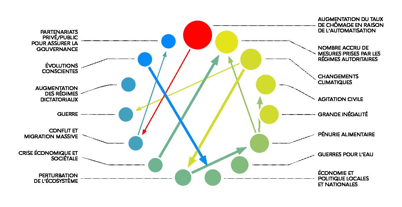 Cette image illustre la manière dont Futurescaper a permis à l'équipe Horizons d'identifier les signaux faibles issus du matériel fourni par le grand public, qui sont devenus le point de départ de défis potentiels. Toutes les contributions ci-dessus ont joué un rôle dans la définition des «défis émergents» proposés.