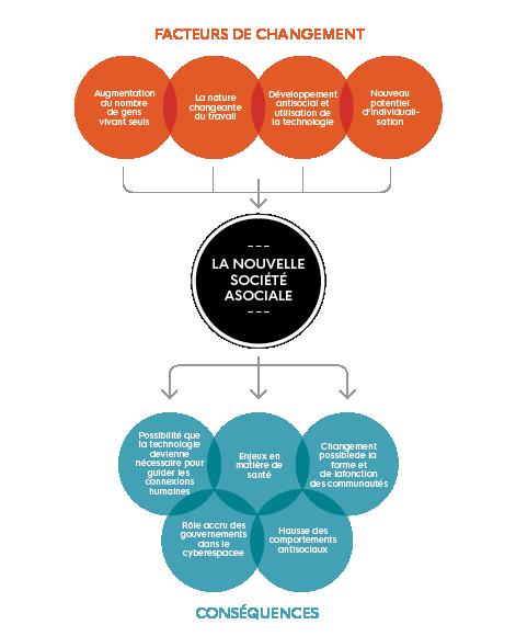 Cette image illustre 'La nouvelle société asociale' et met en évidence 'les facteurs de changement' et 'les conséquences'.
