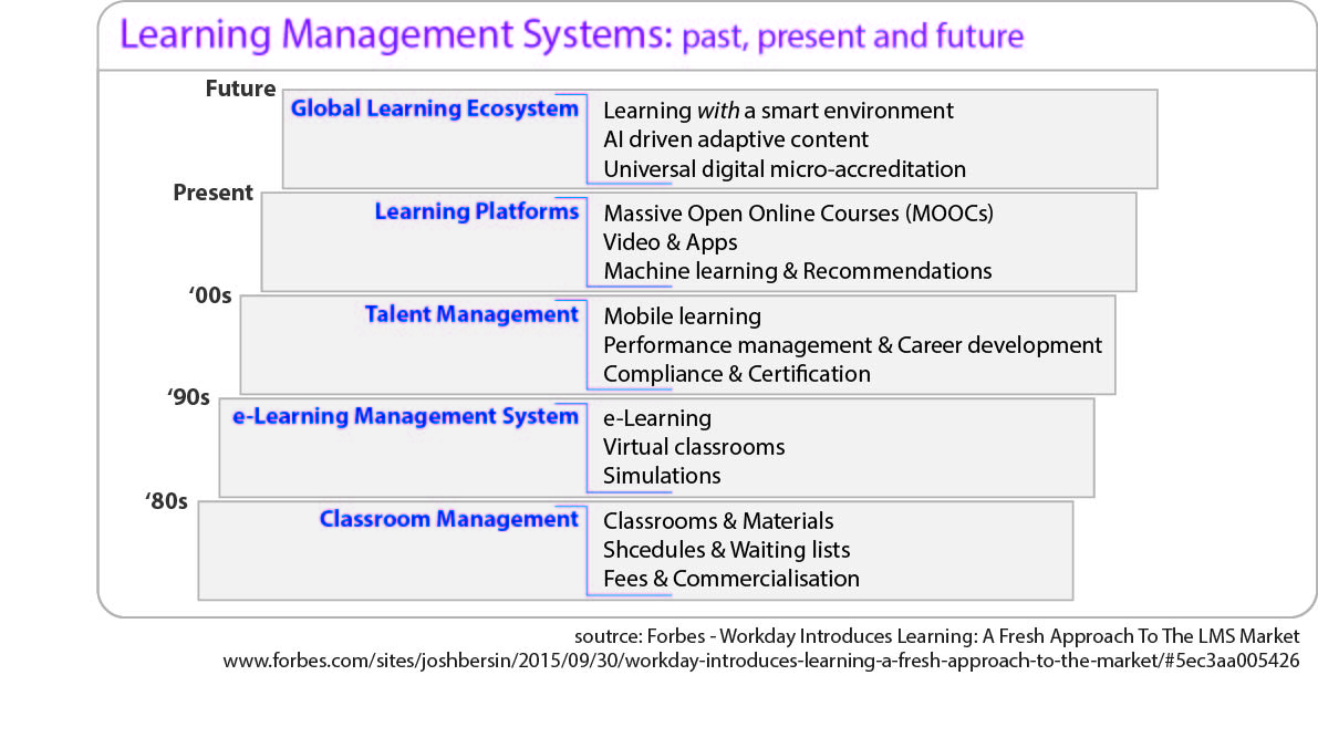 80's – Classroom management Classrooms and materials Schedules and waiting lists Fees and commercialization 90's – e-Learning management system e-Learning Virtual classrooms Simulations 00's – Talent Management Mobile learning Performance management and career development Compliance and certifications Present – Learning platforms Massive open online courses (MOOCs) Video and apps Machine learning and recommendations Future – Global learning ecosystem Learning with a smart environment AI driven adaptive content Universal digital micro-accreditation Source: Forbes – Workday Introduces Learning: A Fresh Approach to the LMS market.