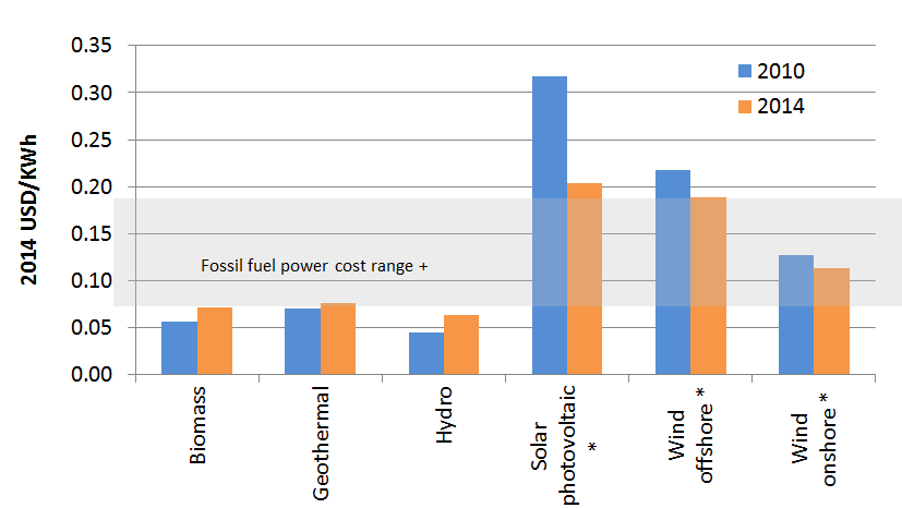 Levelized costs of electricity-renewables vs fossil fuel generation