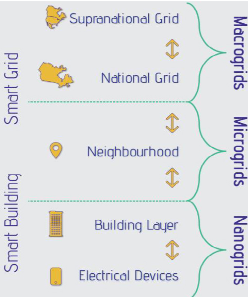 """Levels of """"grids"""" or electricity transmission systems"""