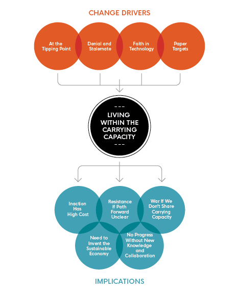 This image illustrates 'Living Within the Carrying Capacity' and highlights 'Change Drivers' and 'Implications' specifically.