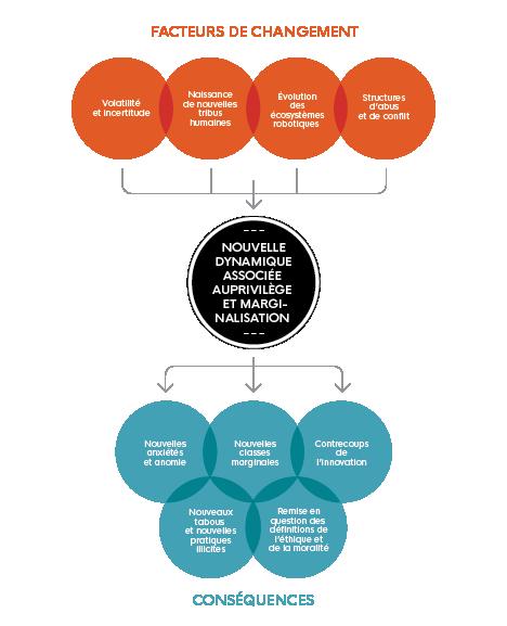 Cette image illustre 'Nouvelle dynamique associée au privilège et marginalisation' et met en évidence 'les facteurs de changement' et 'les conséquences'.