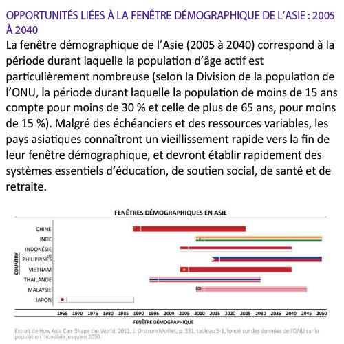 Opportunités liées à la fenêtre démographique de l'Asie-2005 à 2040