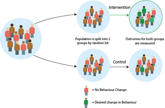 Above is an icon representation of a population of people. On the left side there is a group of people. The population is split into two groups by a random lot. One group receives an intervention and the other group is a control group. The outcomes for both groups are measured.