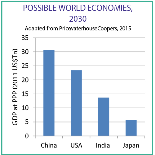Possible World Economies