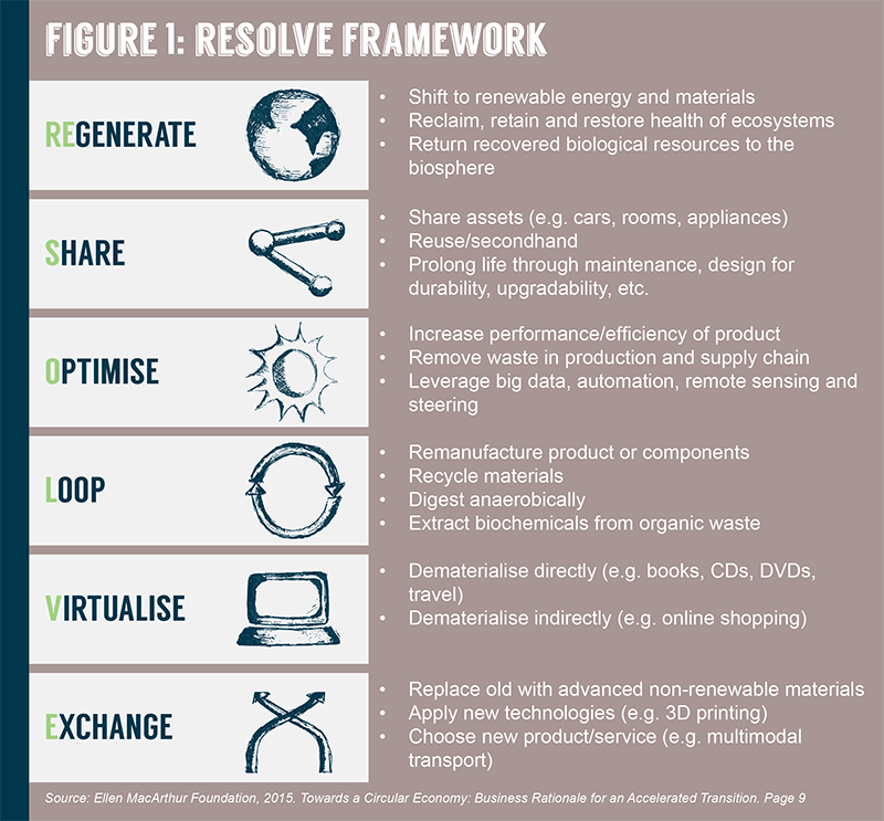 "This image is titled: Figure 1: Resolve Framework. The first icon is a globe and is labeled ""regenerate"". It is described as: shift to renewable energy and materials; reclaim, retain and restore health of ecosystems; and return recovered biological resources to the biosphere. The second icon is a share icon and is labeled ""share"". It is described as: share assets (e.g. cars, rooms, appliances); reuse/second-hand; and prolong life through maintenance, design for durability, upgradability, etc. The third icon is a sun icon and is labeled ""optimise"". It is described as: increase performance/efficiency of product; remove waste in production and supply chain; and leverage big data, automation, remote sensing and steering. The forth icon is an icon of a circular loop and is labeled ""loop"". It is described as: remanufacture product or components; recycle materials; digest anaerobically; and extract biochemical from organic waste. The fifth icon is a computer and is labeled ""virtualise"". It is described as dematerialise directly (e.g. books, CDs, DVDs, travel); and dematerialise indirectly (e.g. online shopping). The last icon are two arrows crossing each other pointing upwards and it is labeled ""exchange"". It is described as: replace old with advanced non-renewable materials; apply new technologies (e.g. 3D printing); and choose new product/service (e.g. multimodal transport). The source is listed as: Ellen MacArthur Foundation, 2015. Towards a Circular Economy: Business Rationale for an Accelerated Transition (p.9)."