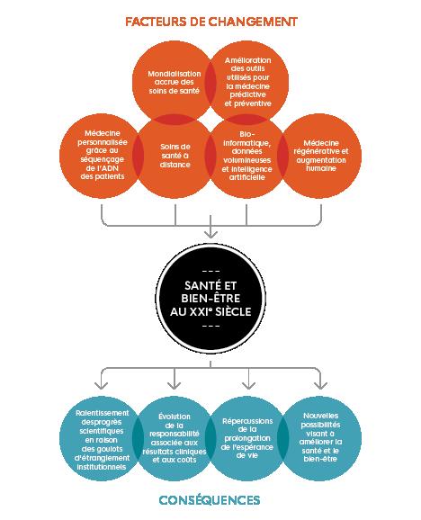 Cette image illustre 'Santé et bien-être au XXIe siècle' et met en évidence 'les facteurs de changement' et 'les conséquences'.