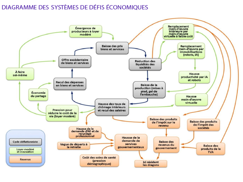 Systèmes de défis économiques