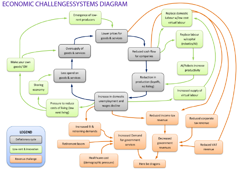 System map of economic challenges