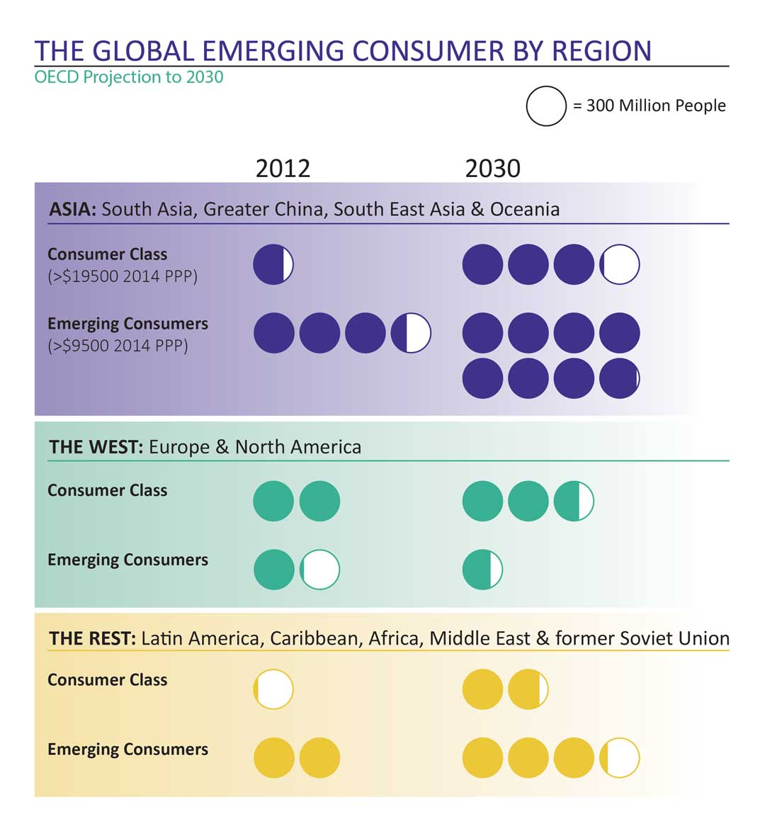 The Global Emerging Consumer by Region