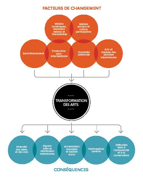 Cette image illustre 'Transformation des arts' et met en évidence 'les facteurs de changement' et 'les conséquences'.