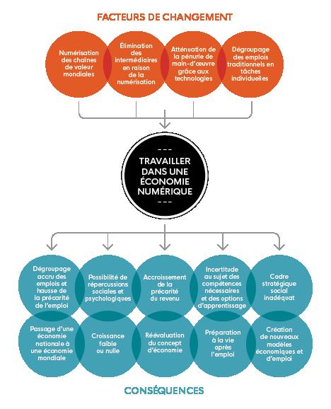 Cette image illustre 'Travailler dans l'économie numérique' et met en évidence 'les facteurs de changement' et 'les conséquences'.