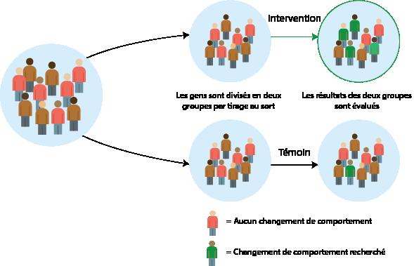 L'image ci-dessus illustre une population. À gauche, il y a un groupe de gens. Ce groupe est divisé en deux groupes par distribution aléatoire. L'un des groupes reçoit une intervention et l'autre est un groupe de contrôle. Les résultats des deux groupes sont mesurés.