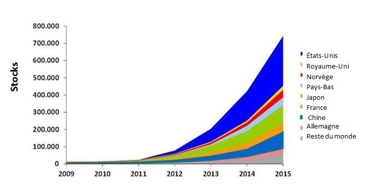 Ventes de véhicules électriques par année et par pays
