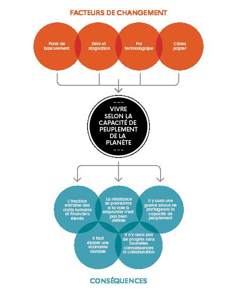 Cette image illustre 'Vivre selon la capacité de peuplement de la planète' et met en évidence 'les facteurs de changement' et 'les conséquences'.