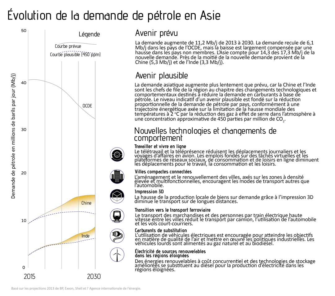 Évolution de la demande de pétrole en Asie