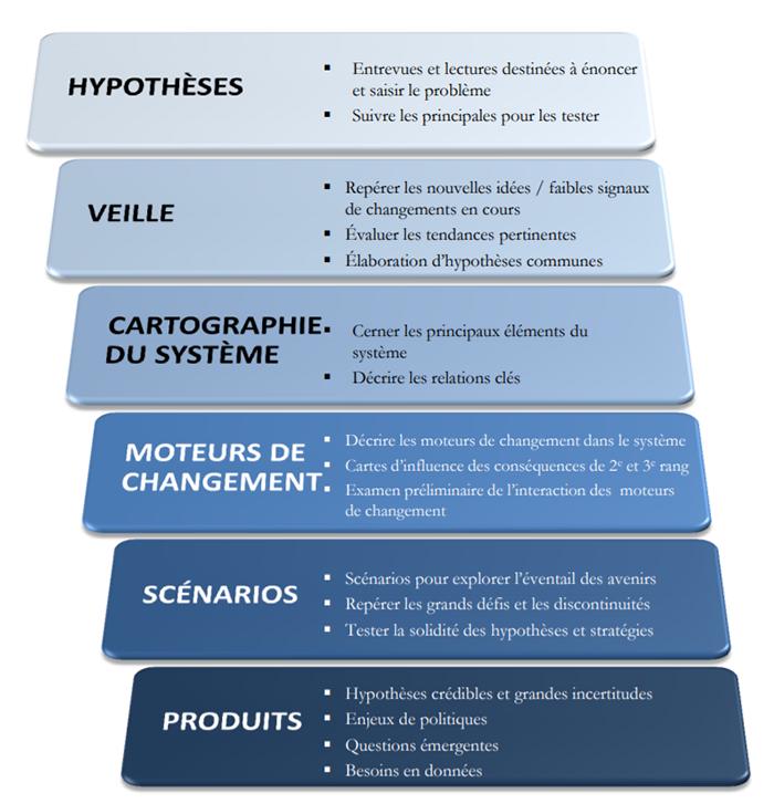 Annexe 1 - Notre processus