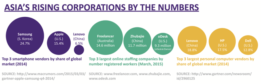Asia's Rising Corporations by the Numbers