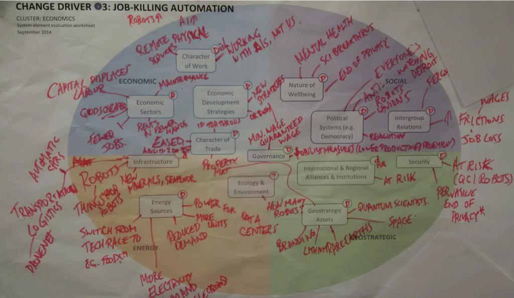 Change Driver 3: Job-Killing Automation