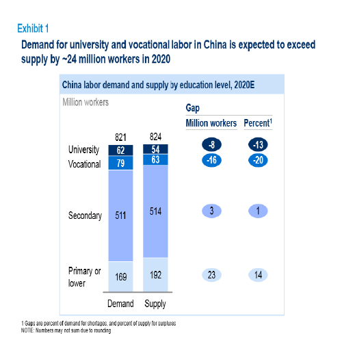 China labour demand and supply by education level, 2020E