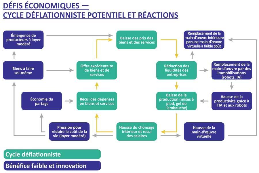 Défis économiques- cycle deflationniste potentiel et reactions