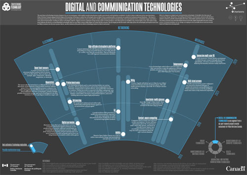 Digital and Communication Technologies
