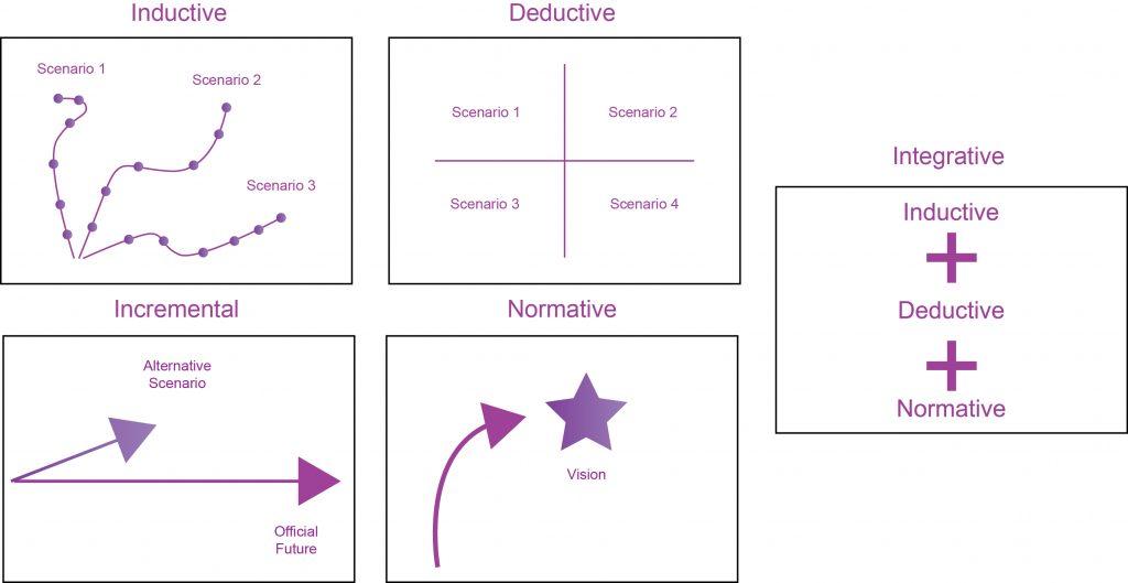 Examples of Scenario Methods