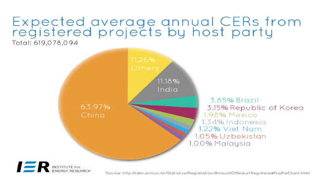Expected average annual Certified Emissions Reductions from registered projects by host