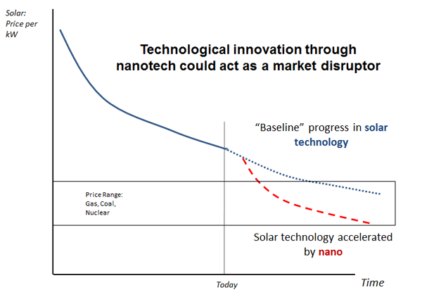 Technological innovation through nanotech could act as a market disruptor