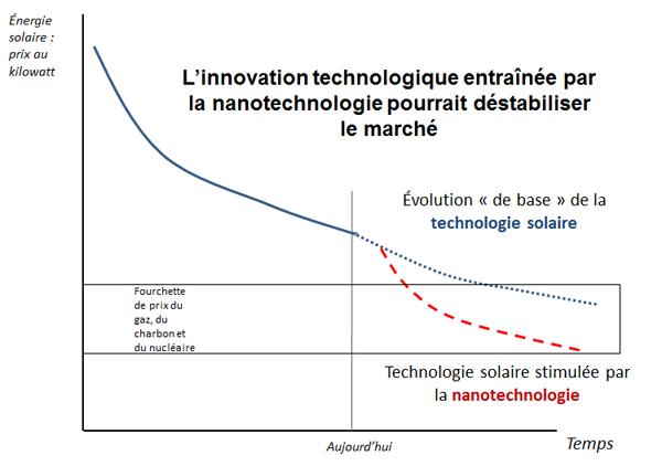l'innovation technologique grâce aux nanotechnologies pourrait agir comme un perturbateur de marché