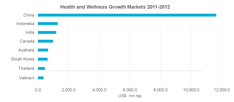 Health and Wellness Growth Markets 2011-2012