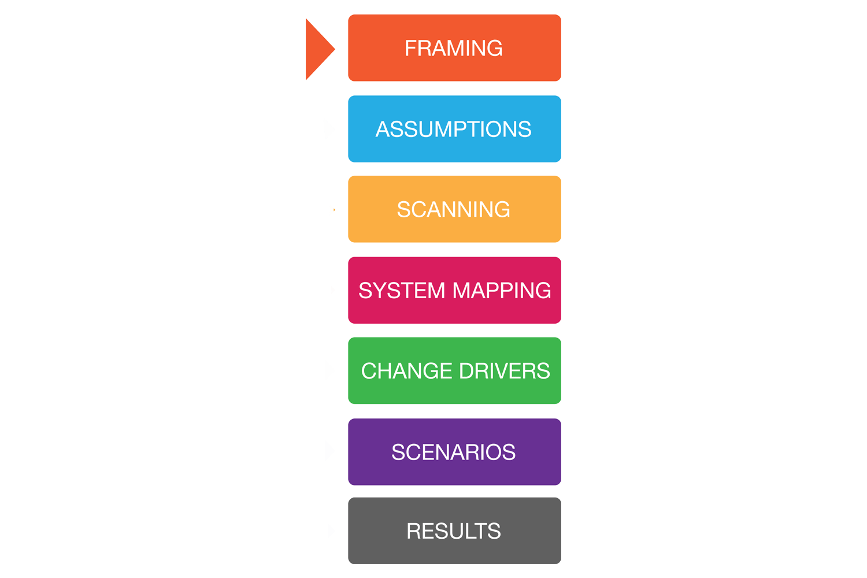 Module 1: The Horizons Foresight Method