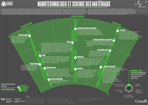 Nanotechnologie et science des matériaux